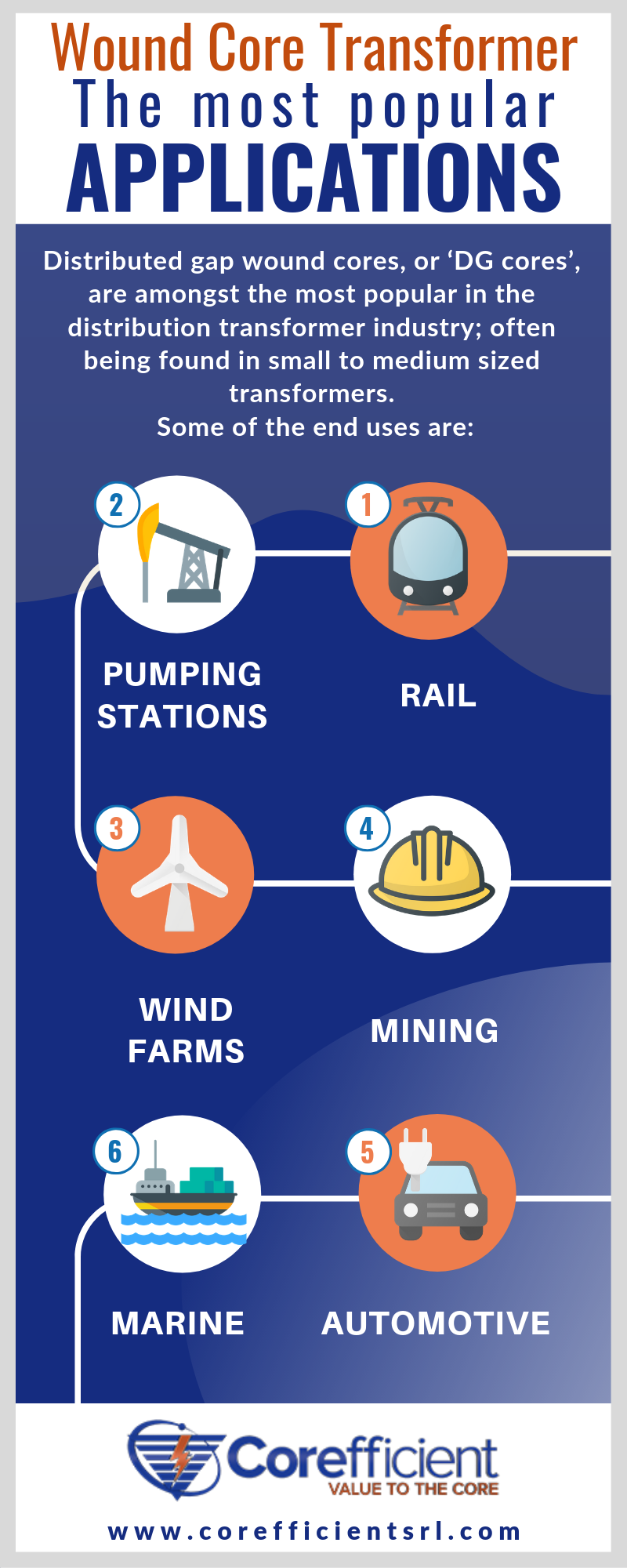 Wound Core Transformer Applications Infographic