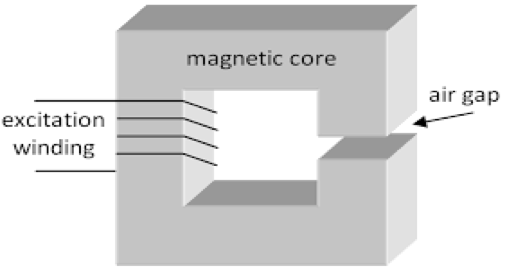 "In illustration of a wound gap core: a grey, ""O"" shaped cube with an air gap on the side, labeled in black lettering: ""excitation winding,"" ""magnetic core,"" and ""air gap."""