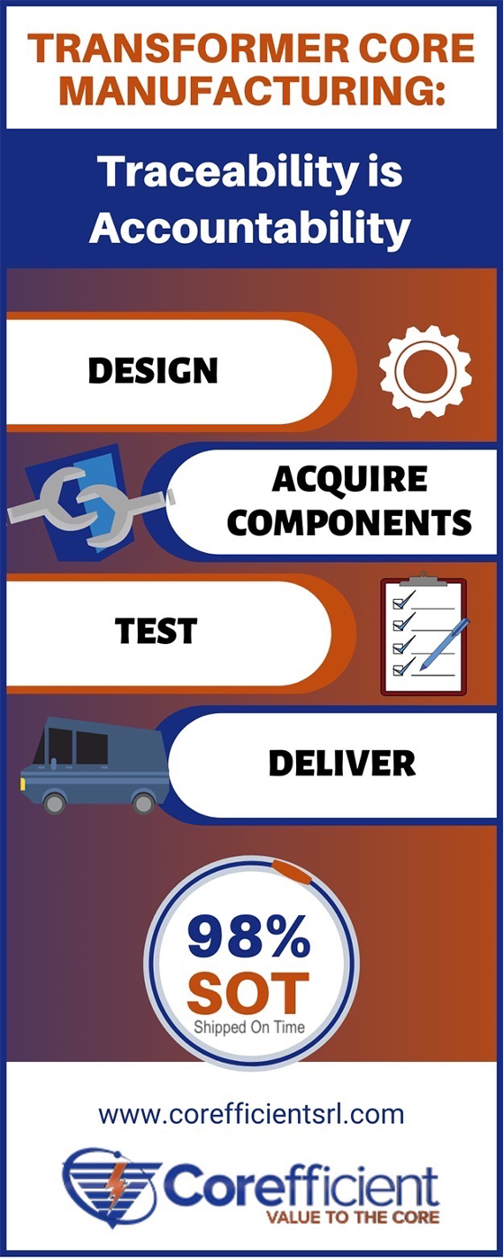 "Gradient blue and orange infographic on the topic of transformer core manufacturing and how ""traceability is accountability"" through the design, acquire components, testing and delivery."
