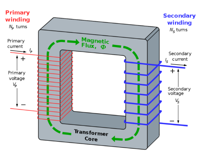 A diagram of a transformer core, which labels the magnetic flux, primary and secondary voltage, and windings among others, demonstrating the essentials of manufacturing a transformer core.